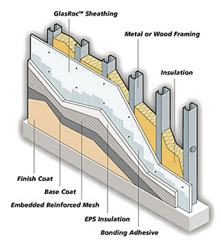 How Stucco Works